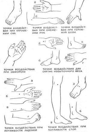точки на теле и их предназначение