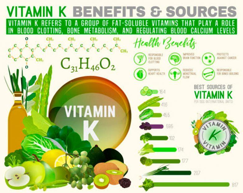 Сколько организму необходимо витамина К